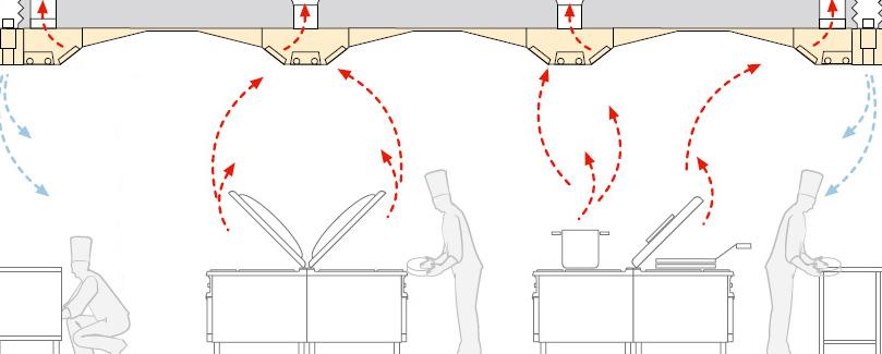 il flusso dell'aria aspirata in cucina